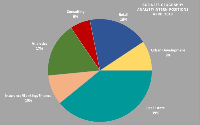 Business Geography Positions by Industry